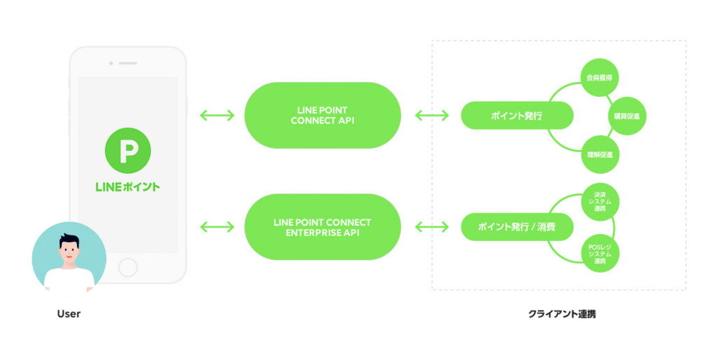 「LINEポイントコネクト」サービスイメージ