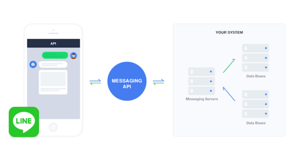 LINE Messaging APIとは?~Flex Messageやクイックリプライ等の新機能追加でより柔軟なメッセージ配信が可能に