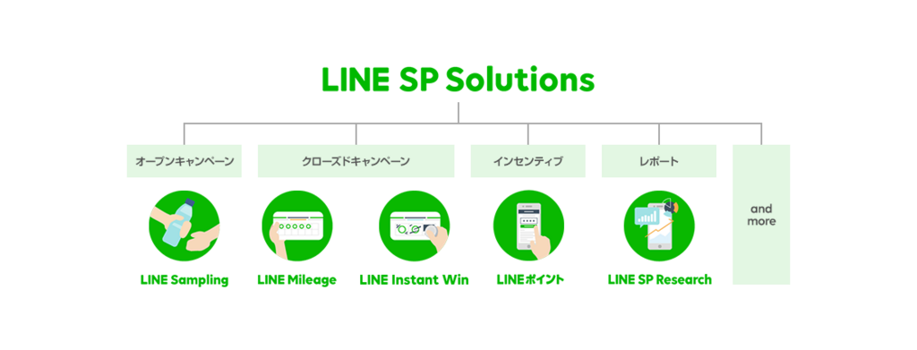 LINE SP Solutions