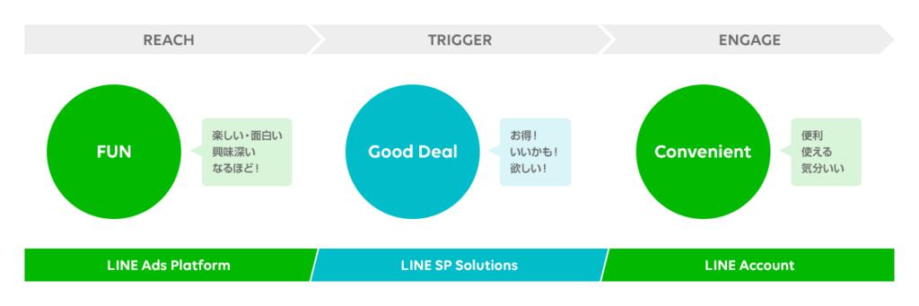 LINE Biz-Solutionsの活用