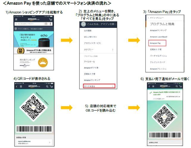 Amazon Payを利用した実店舗でのQRコード決済の流れ