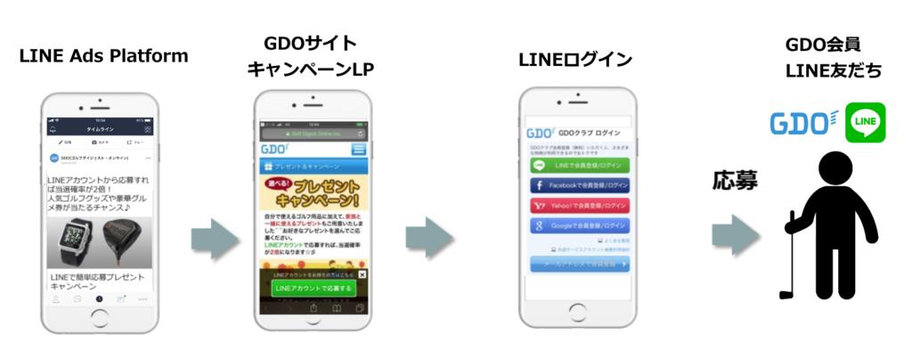 GDO様LINE Ads Platform活用事例