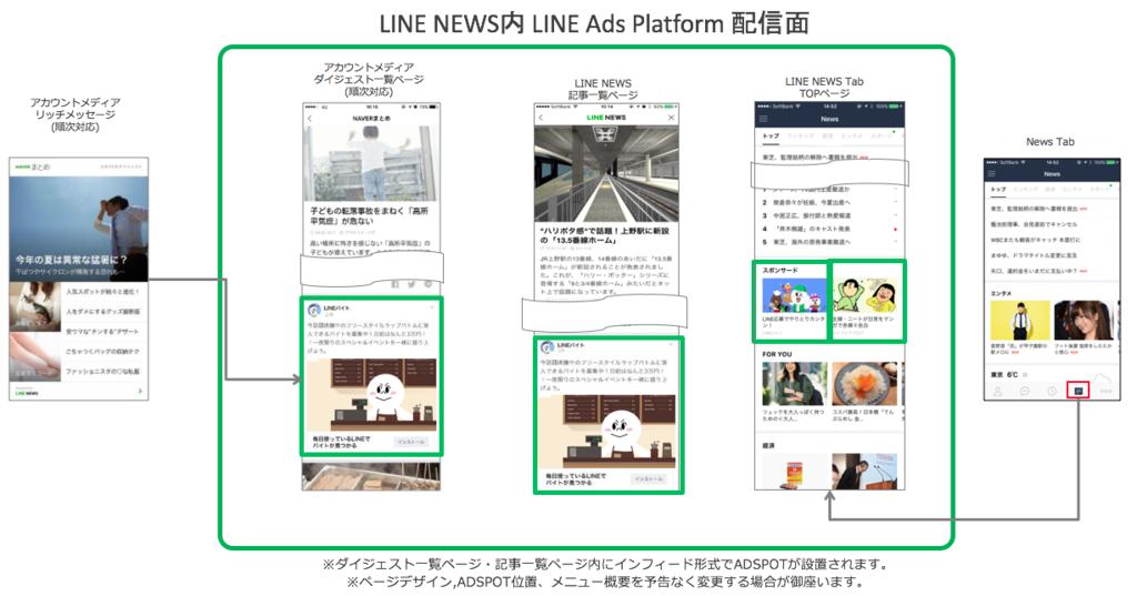 LINE NEWS内 LINE Ads Platform配信面