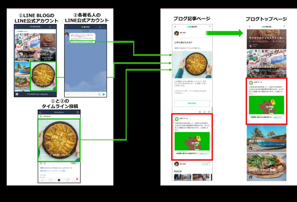 LINE BLOG内 LINE Ads Platform配信面