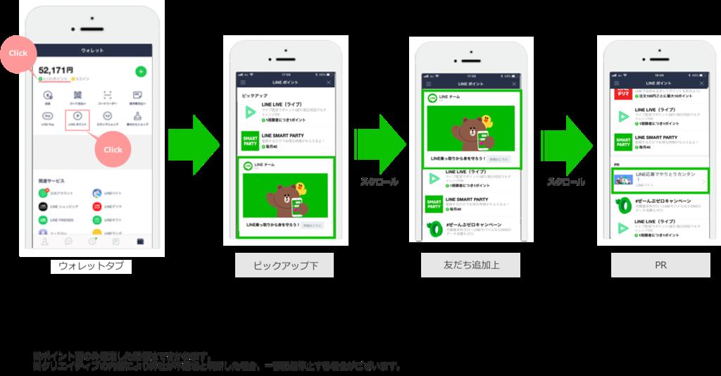LINEポイント内 LINE Ads Platform配信面