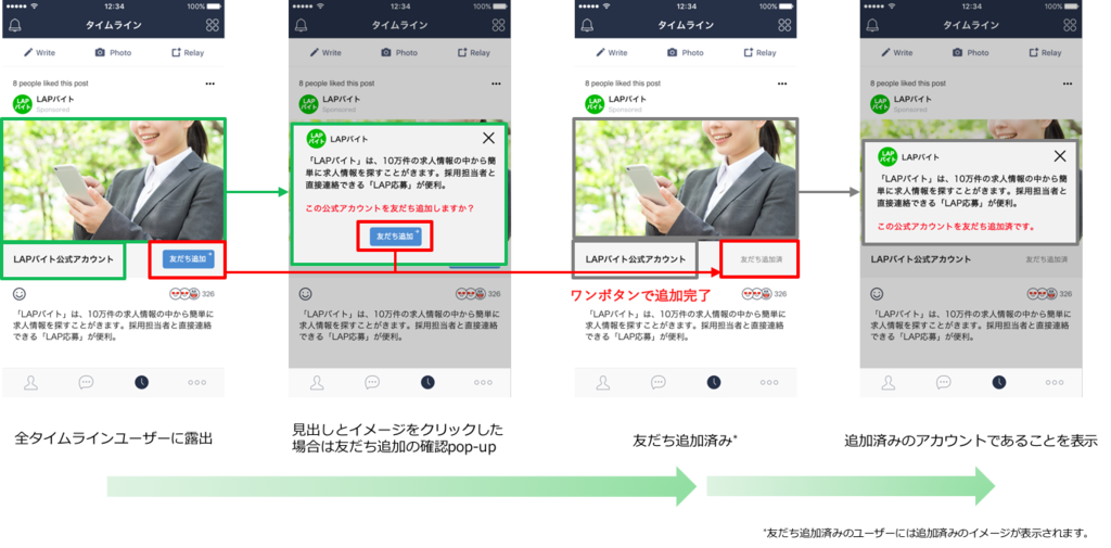 LINE Ads Platform CPF(Cost per Friends)