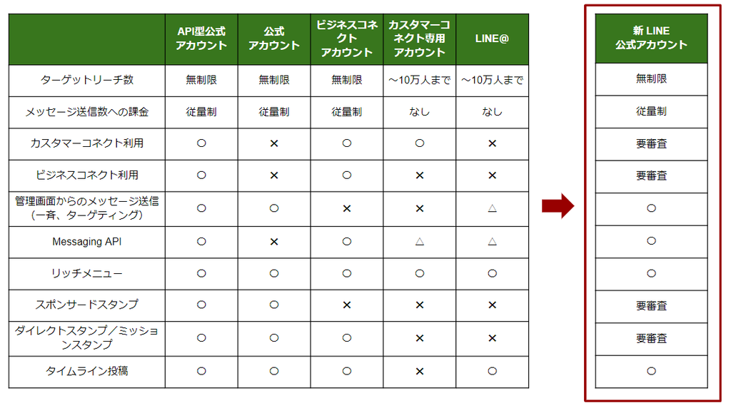「LINE公式アカウント」への統合~統合前後の法人向けLINEアカウントの種類と機能比較