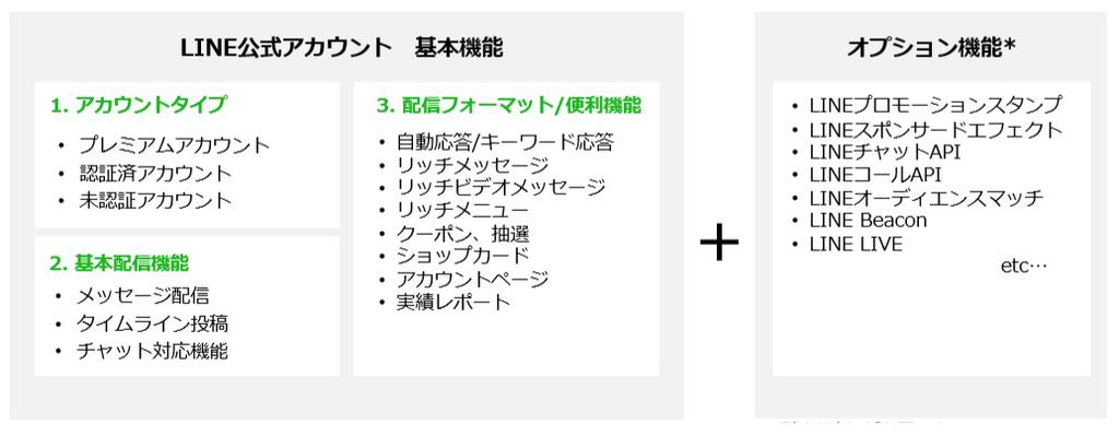 LINE公式アカウント基本機能とオプション機能