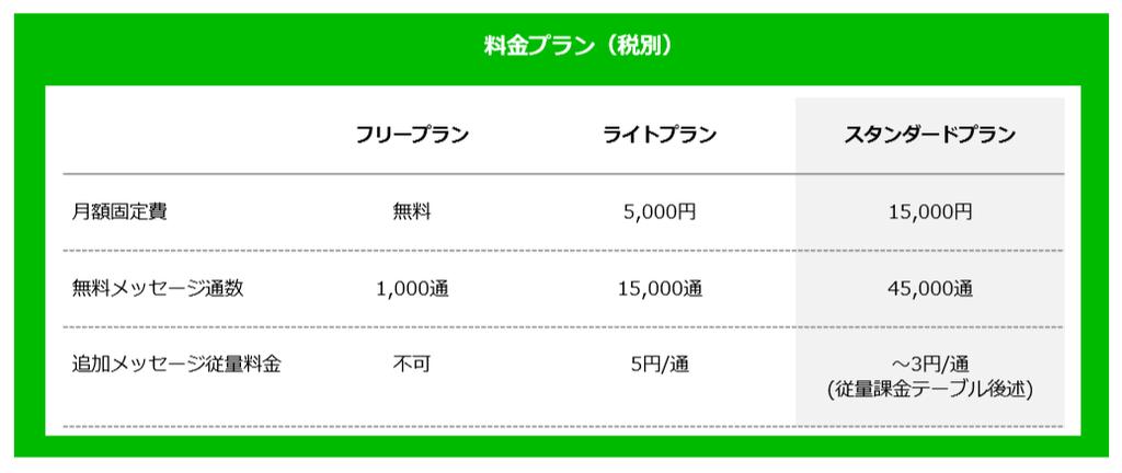 統合後のLINE公式アカウント 料金プラン