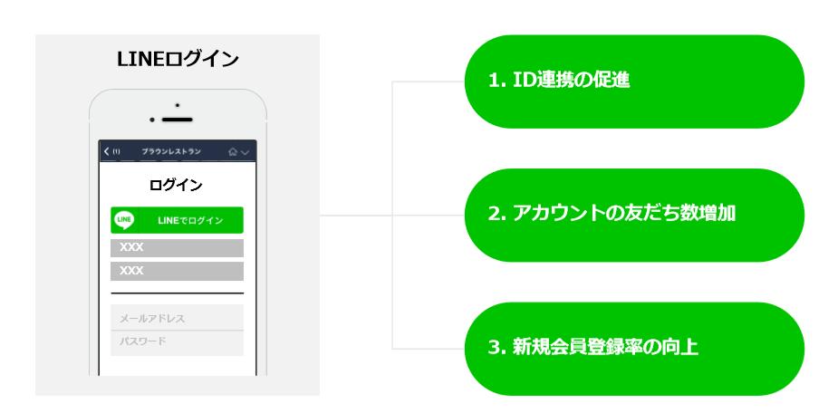 LINEログインを活用したID連携促進
