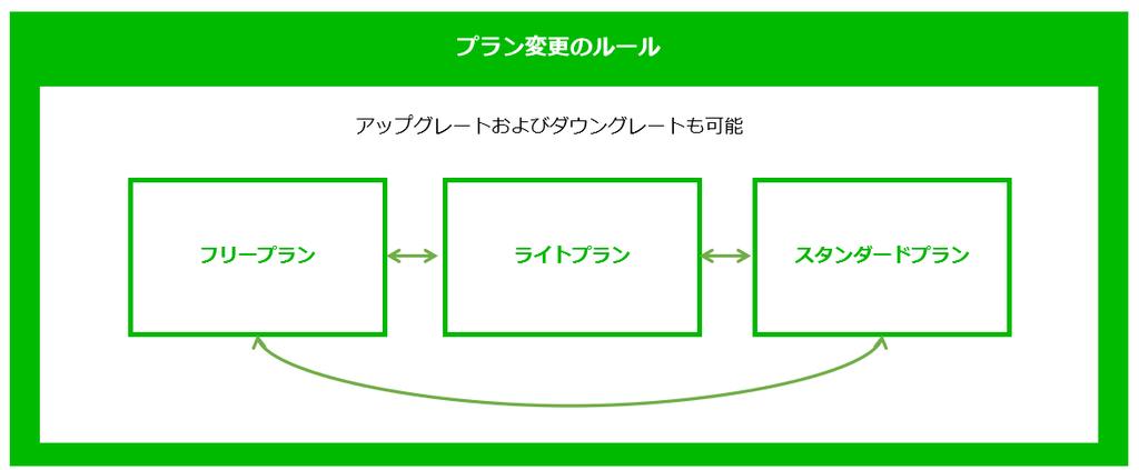 統合後のLINE公式アカウント 料金プラン変更のルール