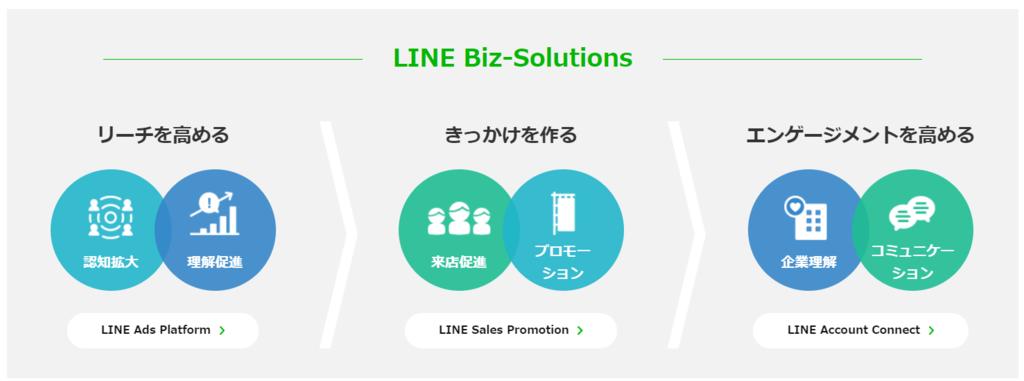 LINE Biz-Solutiona