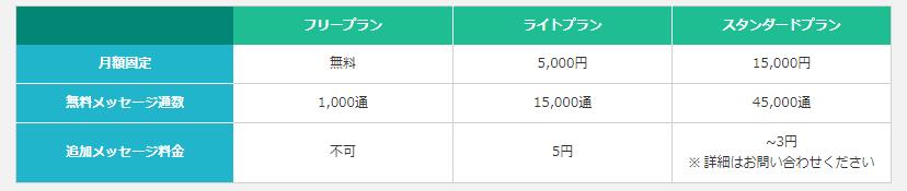 """LINE公式アカウント料金プラン"""""""