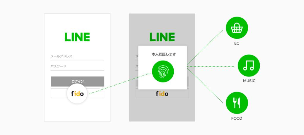 LINEの生体認証導入