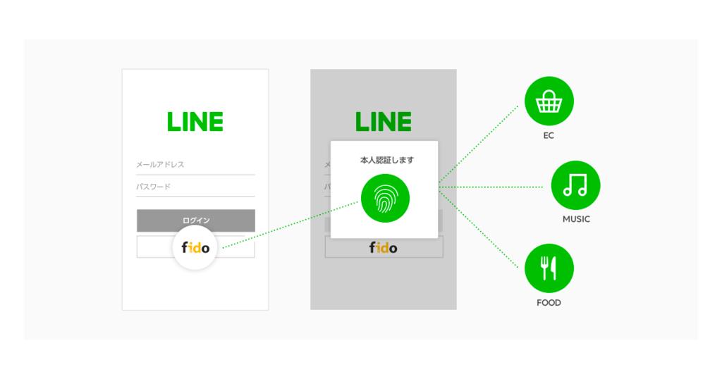 LINE、FIDOアライアンスが推奨する生体認証を2019年春以降導入予定