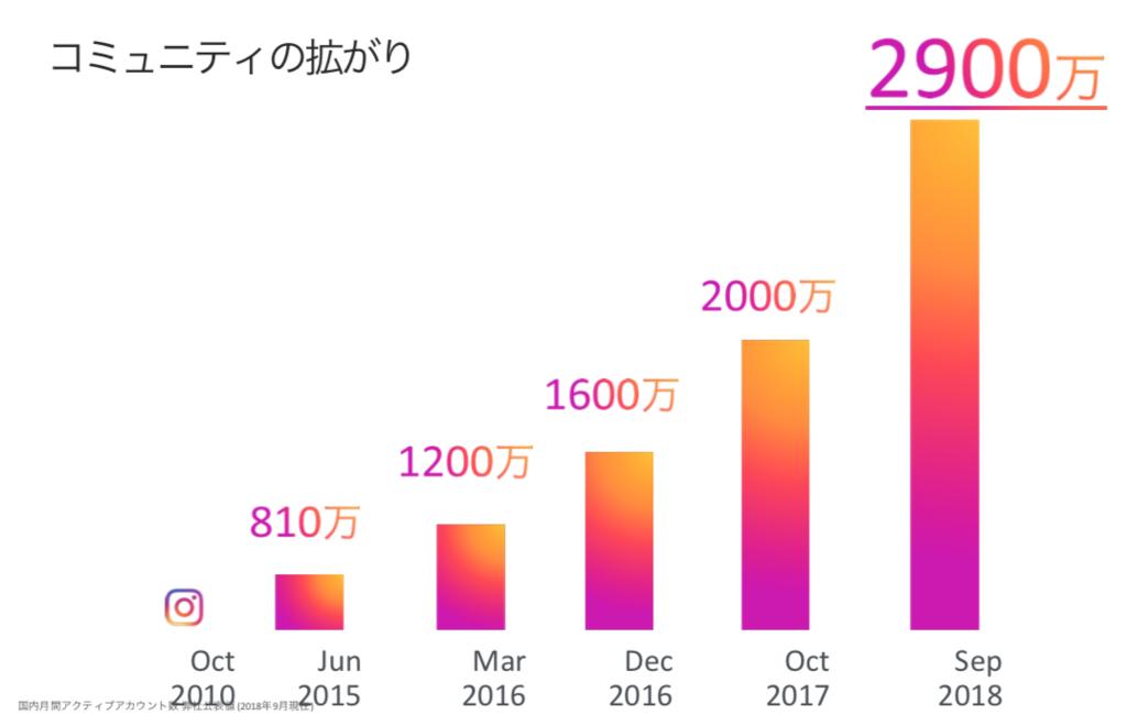 インスタグラムの現在 月間アクティブアカウント数の増加グラフ