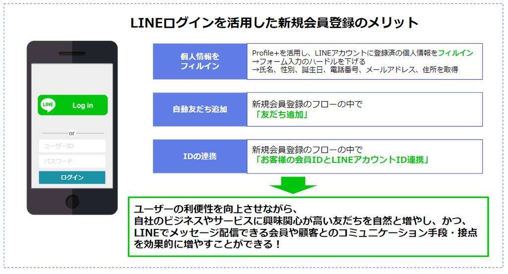 LINEログインを活用した新規会員登録のメリット
