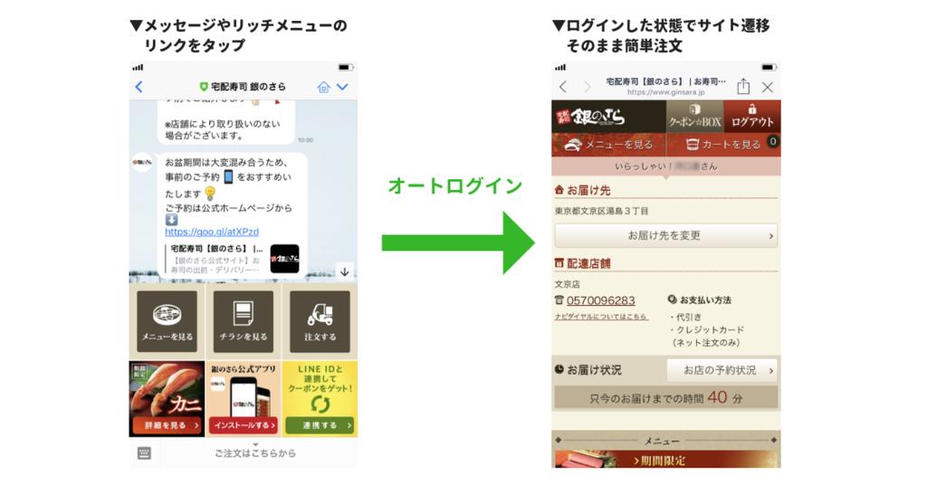 宅配寿司「銀のさら」でのオートログイン機能・注文フローのイメージ図