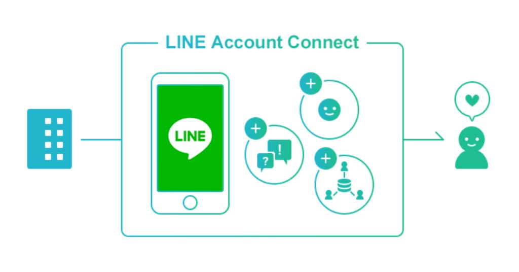 友だち追加に繋がるLINE機能5選!有効友だち数増加でユーザーとの継続的な関係を構築する