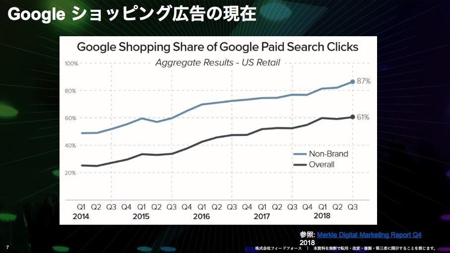 Googleショッピング広告の成長