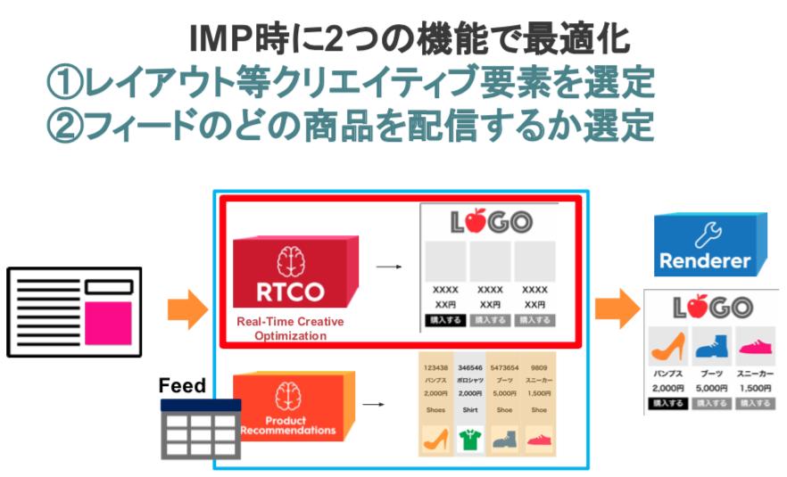 Criteoのクリエイティブ最適化のしくみ IMP時のふたつの機能