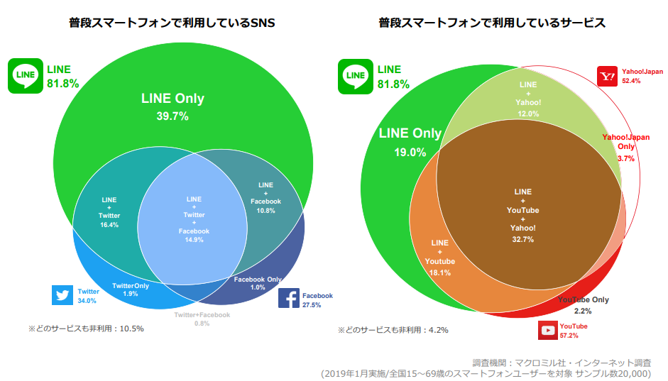 LINEの媒体としての強み:圧倒的なリーチ力