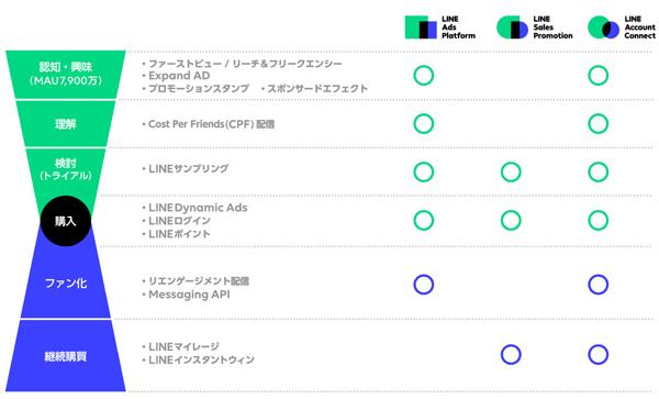 LINE Biz-Solutionsを活用したフルファネルマーケティング