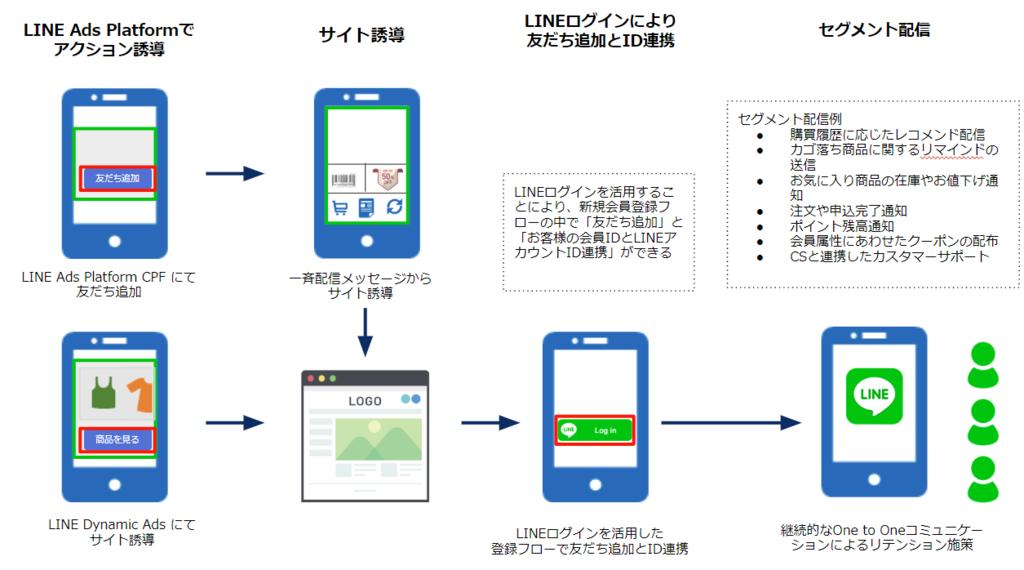 、LINE公式アカウントを軸としたコミュニケーション設計