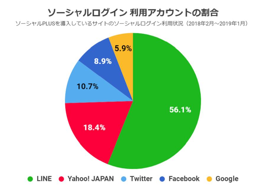 ソーシャルログイン利用状況調査2019:利用アカウントの割合