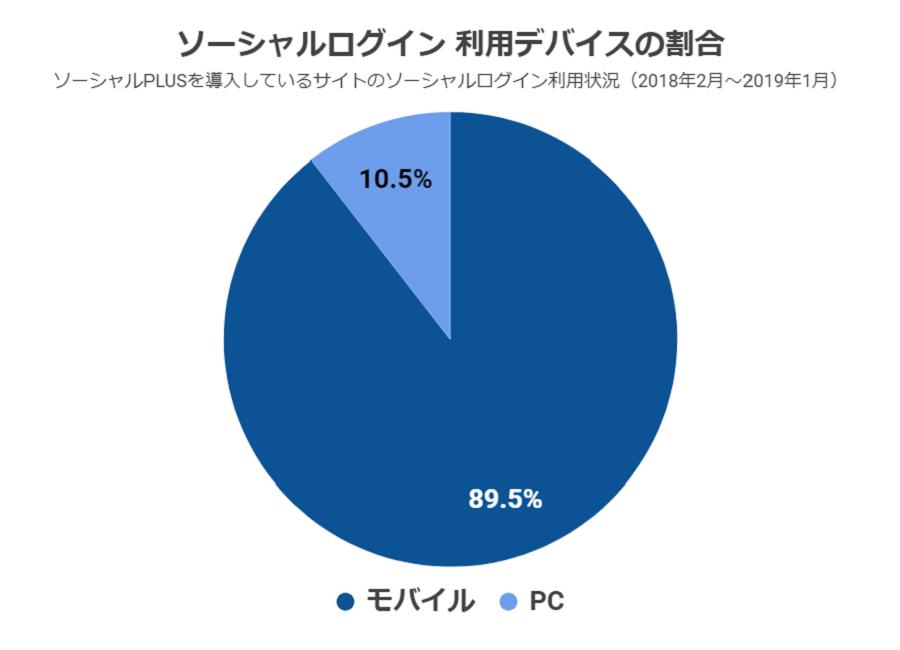 ソーシャルログイン利用状況調査2019:利用デバイスの割合