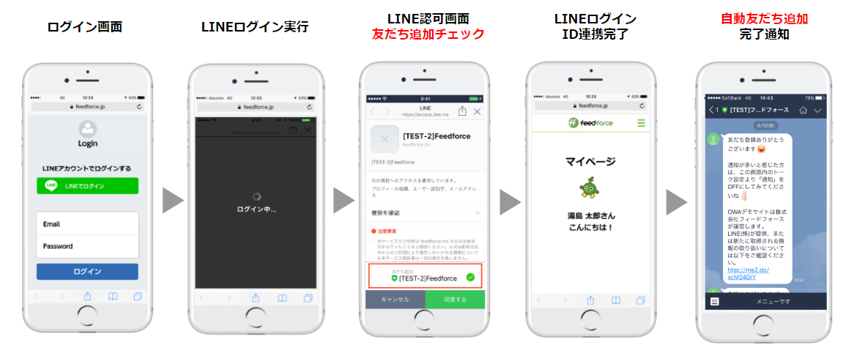 LINEログインによる自動友だち追加フローのイメージ