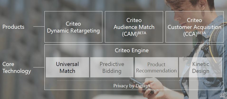 Criteoが展開する製品ラインアップ