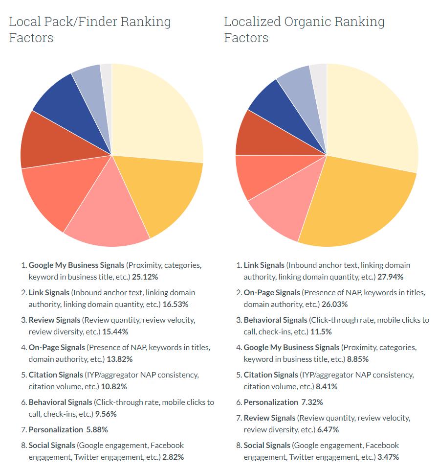 2018年版ローカル検索順位に影響を与える要因 引用:Moz - Local Search Ranking Factors Study 2018