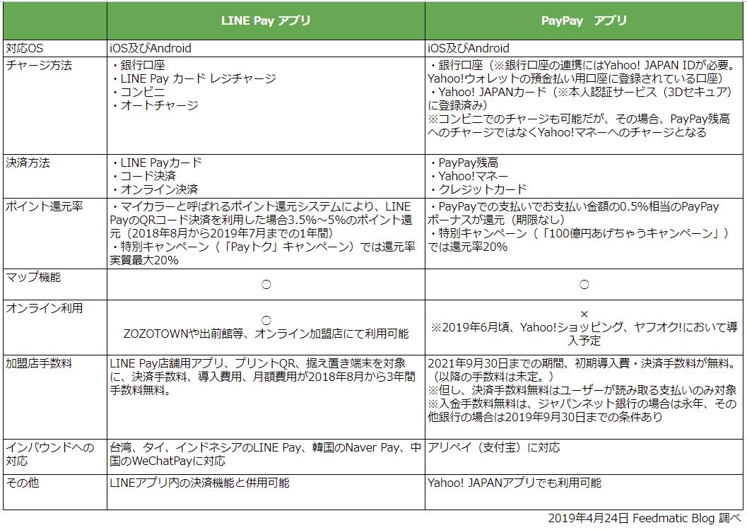 LINE PayアプリとPayPayアプリの機能比較