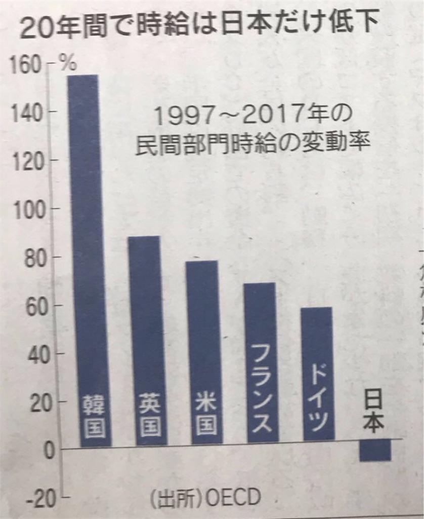 驚愕】世界で日本だけ時給が下がっている - こトリさんが!米国株投資で借金家族を助けたい!