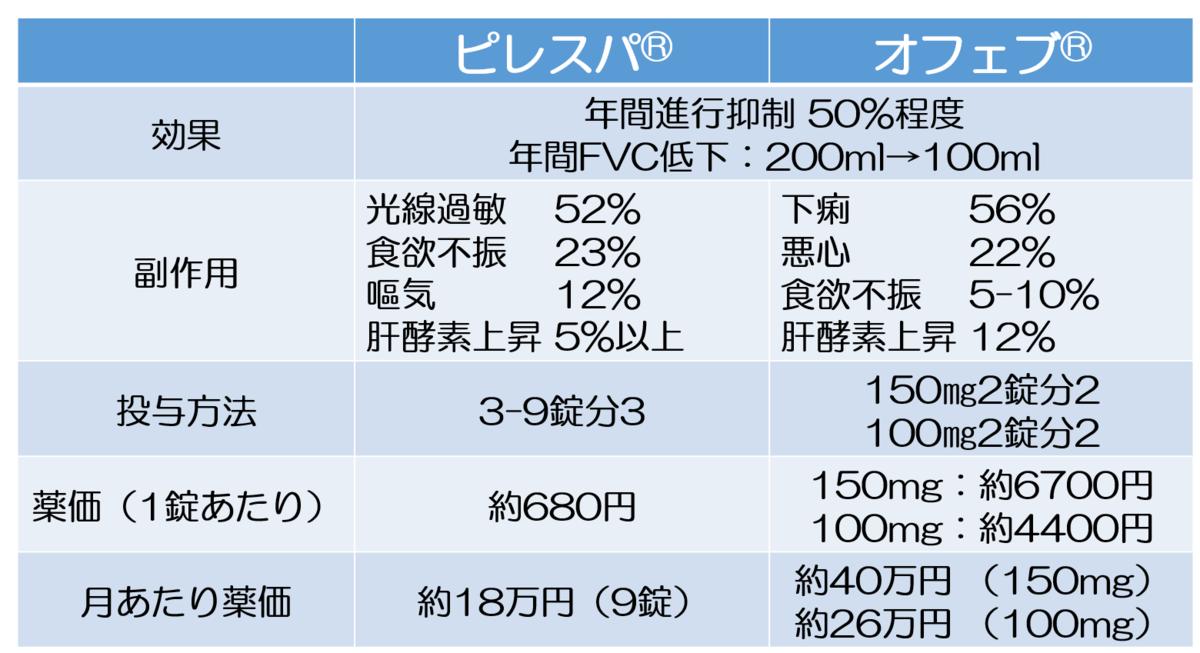 f:id:fibrosis:20210802084010p:plain