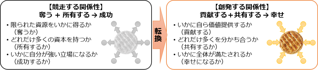 f:id:fieldflow:20170111174433p:plain