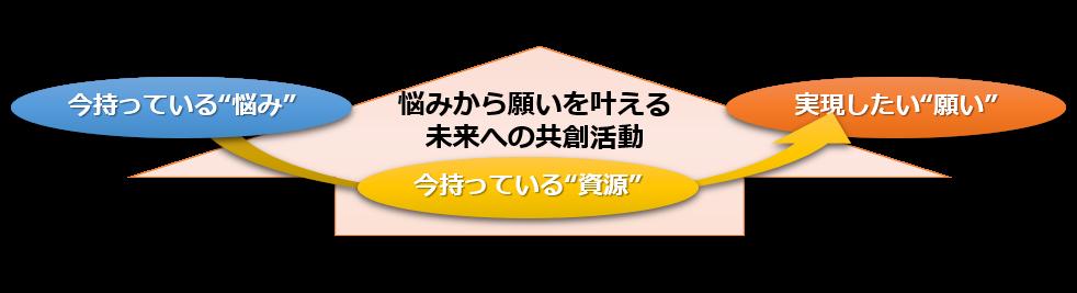 f:id:fieldflow:20170111174702p:plain