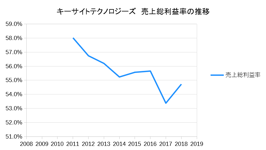 キーサイトテクノロジーズ 売上総利益率の推移
