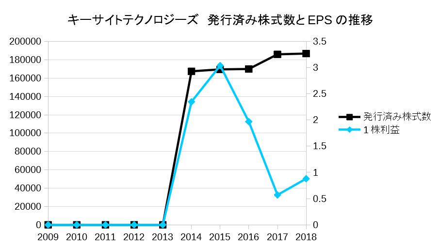 キーサイトテクノロジーズ 発行済み株式数とEPSの推移