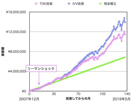 月5万円を「VEA」「IVV」「現金」で積み立てた場合の資産額の比較