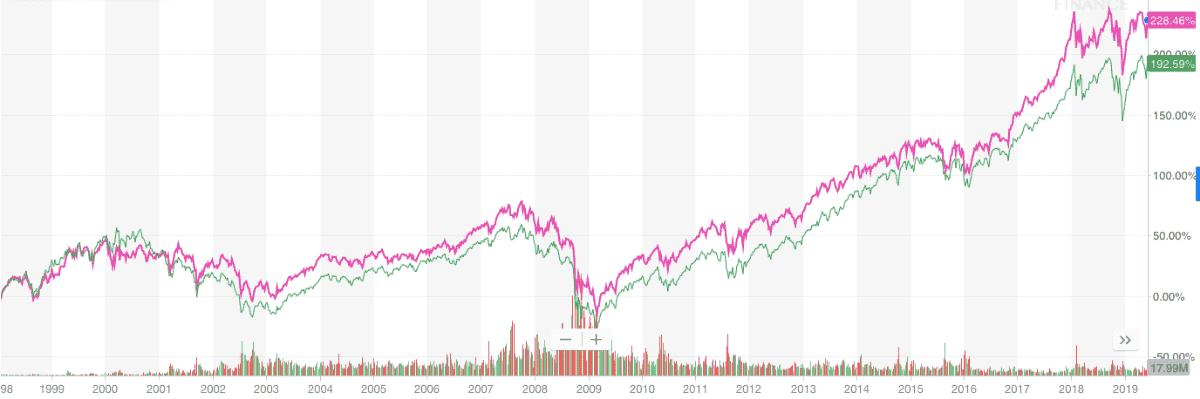 「DIA」と「SPY」の約20年の比較チャート