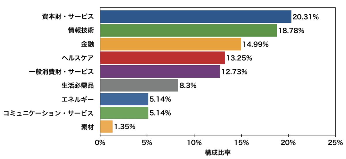 「DIA」の業種構成比率