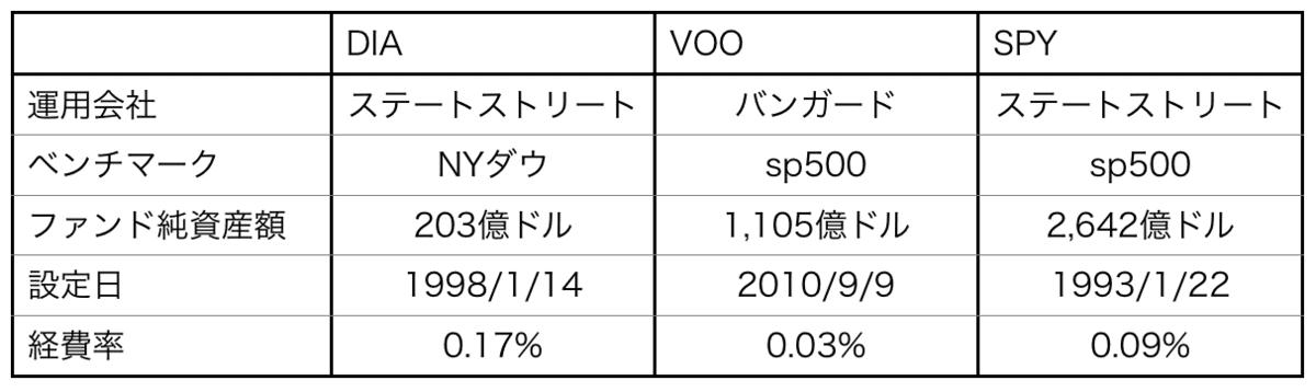 「DIA」「VOO」「SPY」のETF基本情報比較