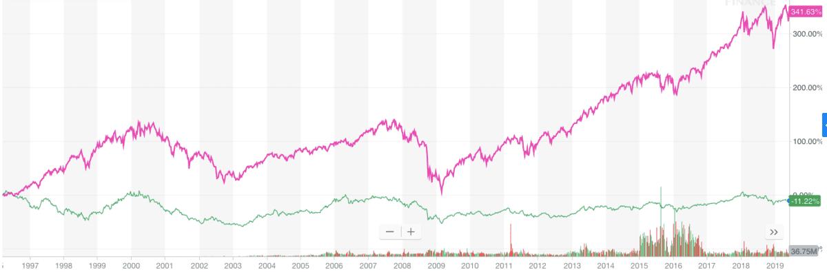 「VOO」と「EWJ(MSCI_JAPAN)」の過去23年のチャート比較