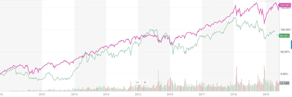 「VOO」と「1348(TOPIX)」の過去9年のチャート比較