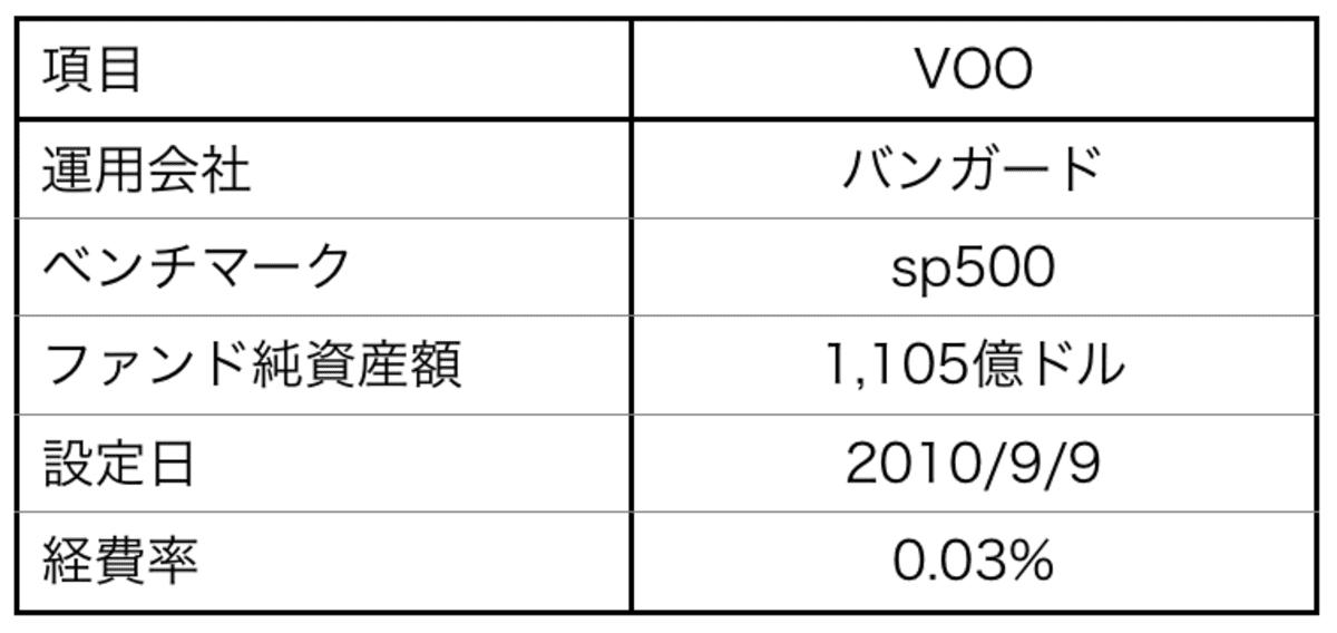 「VOO」の運用会社・ベンチマーク・ファンド純資産額・設定日・経費率