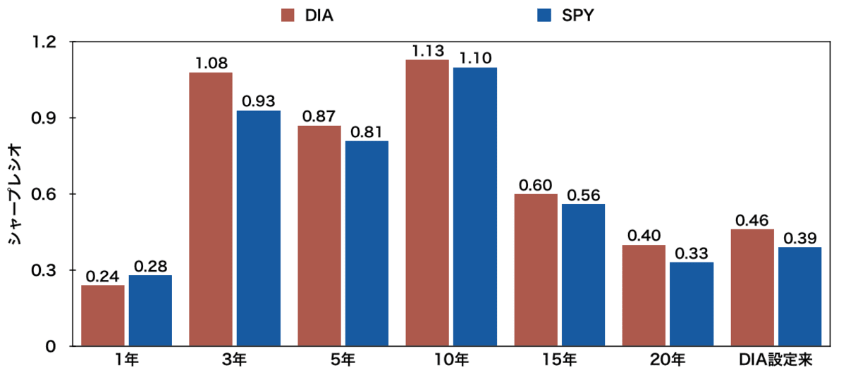 「DIA」と「SPY」のシャープレシオ比較