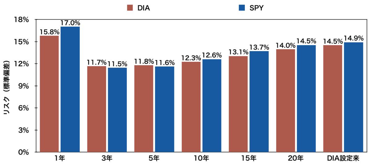 「DIA」と「SPY」のリスク比較