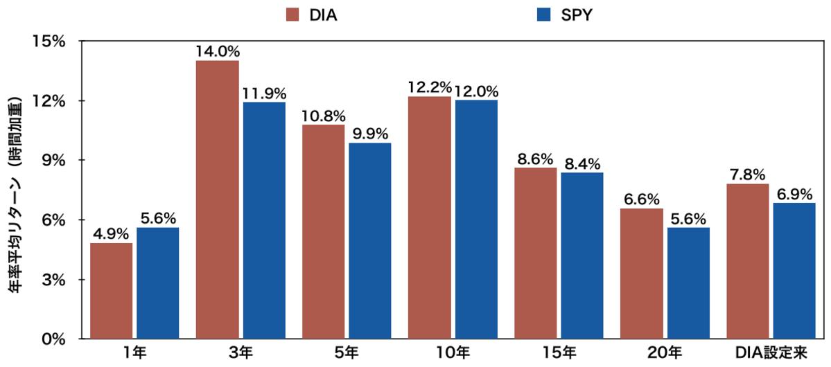 「DIA」と「SPY」の年率平均リターン比較